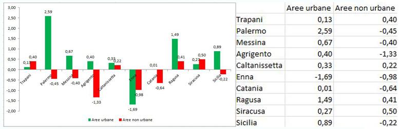 grafico Istituto Guglielmo Tagliacarne