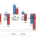 Le principali tendenze demografiche in Sicilia e in Italia nel 2015