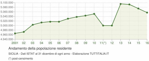 andamento-popolazione-sicilia